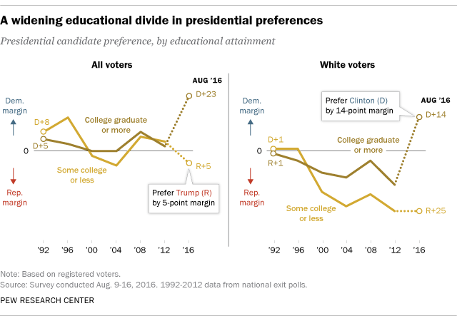 Education divide in American voters
